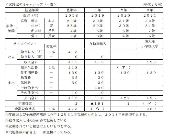 2019年5月実施FP3級実技試験第2問の資料