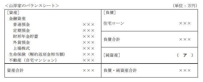 2019年5月実施FP3級実技試験第15問資料