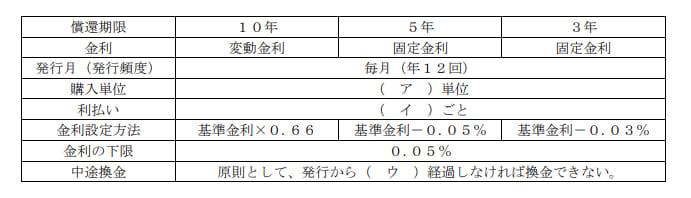 2019年5月実施FP3級実技試験第4問