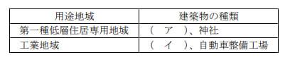2019年5月実施FP3級実技試験第8問
