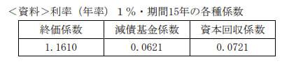 2019年9月実施FP3級学科試験31の資料
