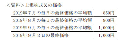 2019年9月実施FP3級学科試験59の資料