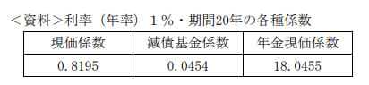 2020年1月実施FP3級学科試験31の資料