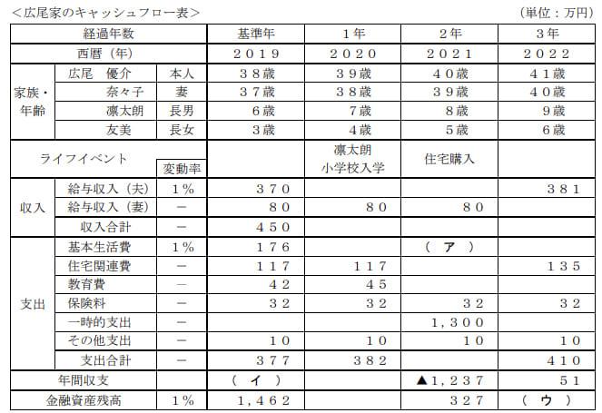 2019年9月実施FP3級実技試験第2問の資料