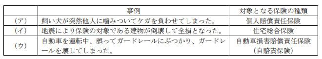 2020年1月実施日本FP協会FP3級実技試験第9問の資料
