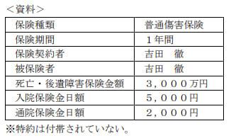 2020年1月実施日本FP協会FP3級実技試験第10問の資料
