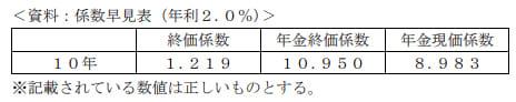 2020年1月実施日本FP協会FP3級実技試験第17問の資料