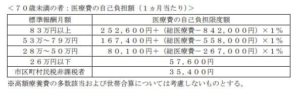 2020年1月実施日本FP協会FP3級実技試験第18問の資料