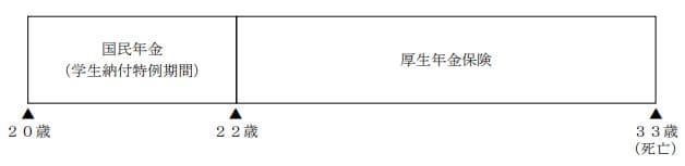 2020年1月実施日本FP協会FP3級実技試験第19問の資料