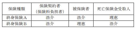 2020年1月実施日本FP協会FP3級実技試験第20問の資料