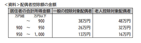 2019年5月実施FP3級実技試験保険顧客資産相談業務問11の資料
