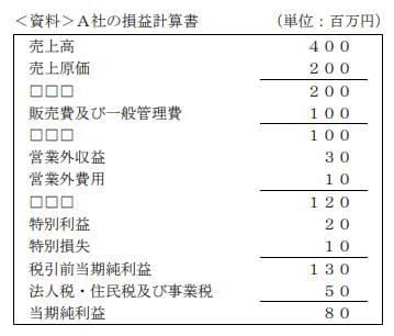 2021年1月実施FP2級学科試験問10の資料