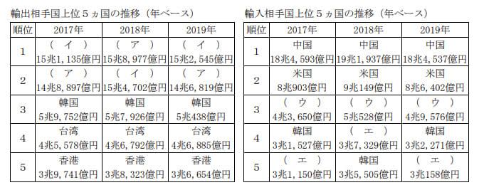 2021年1月実施FP2級学科試験問30の資料