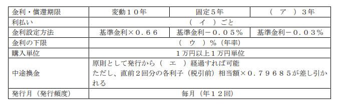 2021年1月実施日本FP協会FP2級実技試験第3問の資料