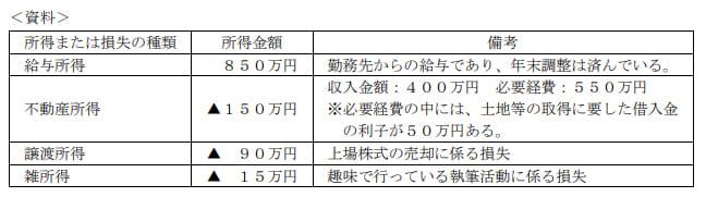 2021年1月実施日本FP協会FP2級実技試験第16問の資料