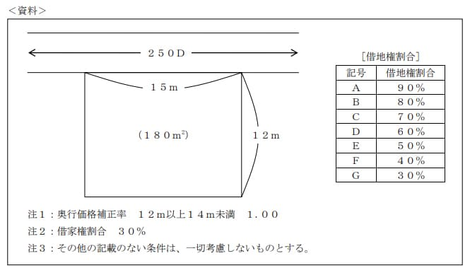 2021年1月実施日本FP協会FP2級実技試験第21問の資料