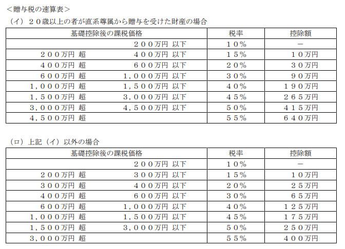 2021年1月実施日本FP協会FP2級実技試験第20問の資料