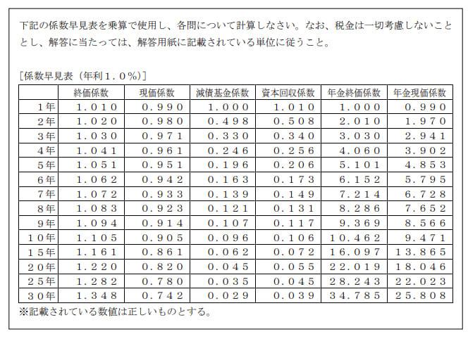 2021年1月実施日本FP協会FP2級実技試験第26問の資料