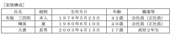 2021年1月実施日本FP協会FP2級実技試験第29問の資料①