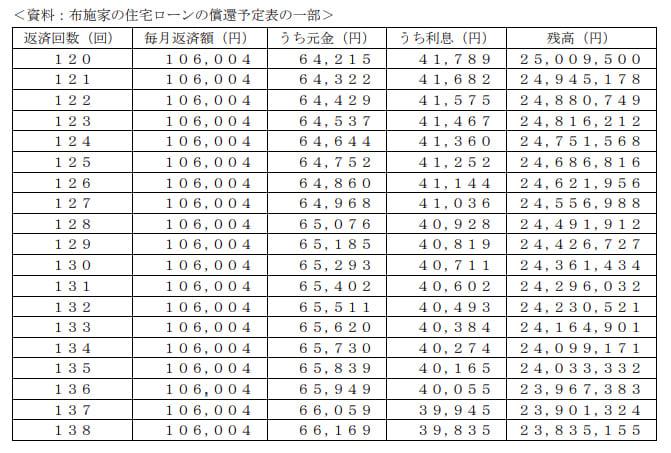 2021年1月実施日本FP協会FP2級実技試験第29問の資料②