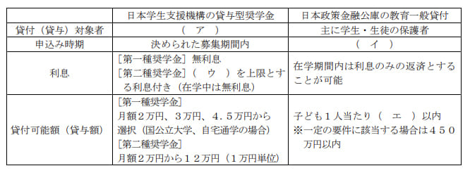 2021年1月実施日本FP協会FP2級実技試験第31問の資料