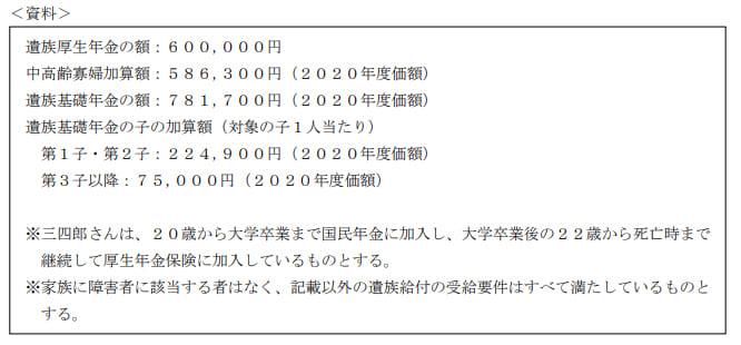 2021年1月実施日本FP協会FP2級実技試験第33問の資料
