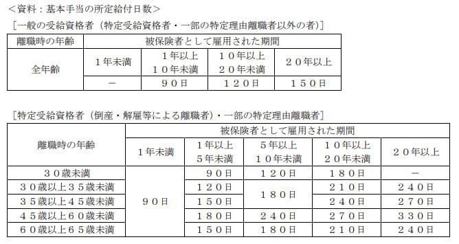 2021年1月実施日本FP協会FP2級実技試験第34問の資料