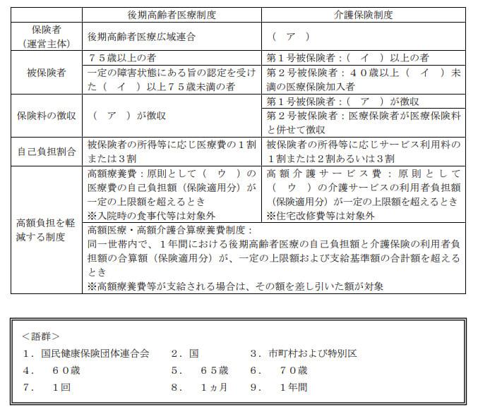 2021年1月実施日本FP協会FP2級実技試験第40問の資料