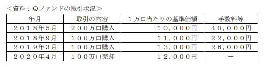 2021年1月実施日本FP協会FP2級実技試験第37問の資料