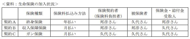 2020年9月実施日本FP協会FP2級実技試験第13問の資料
