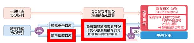 2020年9月実施日本FP協会FP2級実技試験第3問の資料②