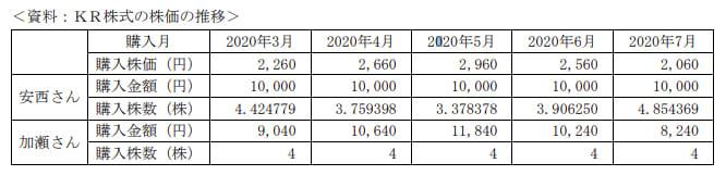 2020年9月実施日本FP協会FP2級実技試験第4問の資料