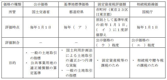 2020年9月実施日本FP協会FP2級実技試験第7問の資料