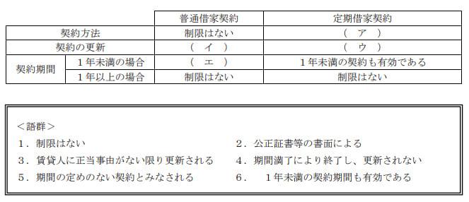 2020年9月実施日本FP協会FP2級実技試験第9問の資料
