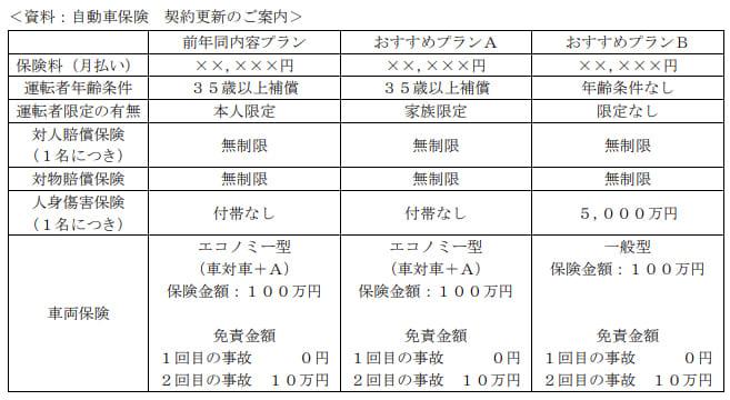 2020年9月実施日本FP協会FP2級実技試験第14問の資料