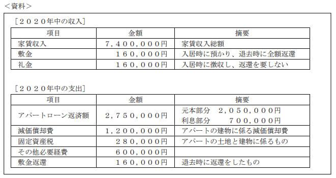 2020年9月実施日本FP協会FP2級実技試験第15問の資料