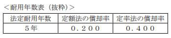 2020年9月実施日本FP協会FP2級実技試験第17問の資料
