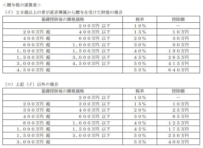 2020年9月実施日本FP協会FP2級実技試験第22問の資料