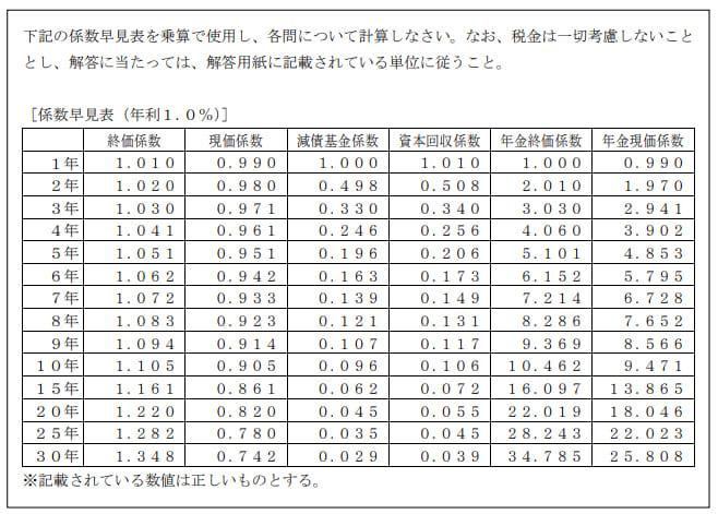 2020年9月実施日本FP協会FP2級実技試験第26問の資料