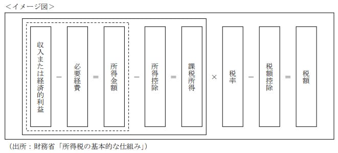 2020年9月実施日本FP協会FP2級実技試験第31問の資料②