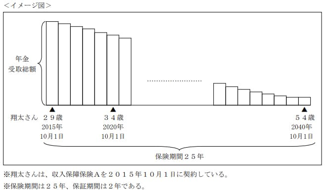 2020年9月実施日本FP協会FP2級実技試験第32問の資料