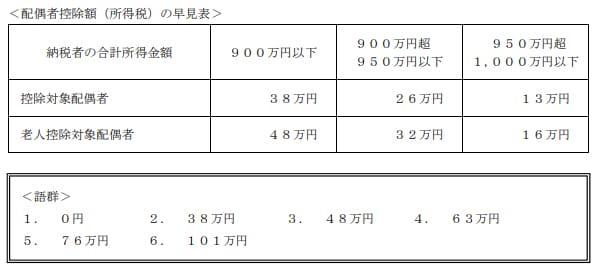 2020年9月実施日本FP協会FP2級実技試験第38問の資料②