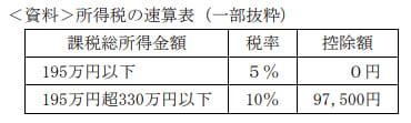 2020年9月実施FP3級学科試験第46問の資料