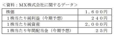 2020年9月実施FP3級実技試験第3問の資料