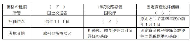 2021年1月実施FP3級実技試験第6問の資料