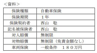 2021年1月実施FP3級実技試験第10問の資料