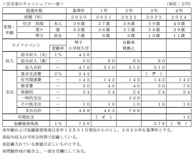 2021年5月実施FP3級実技試験第2問の資料
