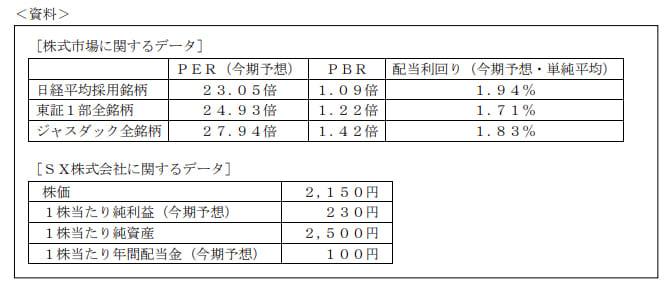 2021年5月実施FP3級実技試験第3問の資料