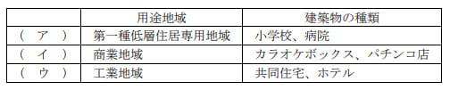2021年5月実施FP3級実技試験第6問の資料