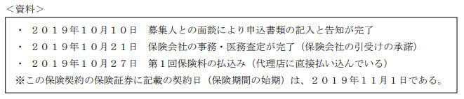 2020年1月実施日本FP協会FP2級実技試験第12問の資料